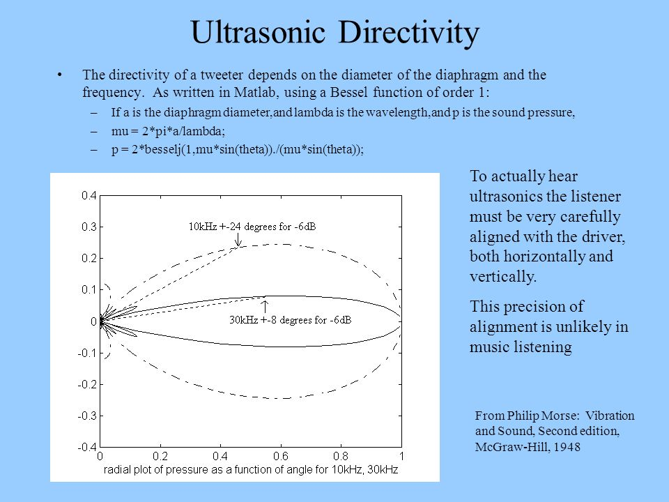 Ultrasonic Directivity