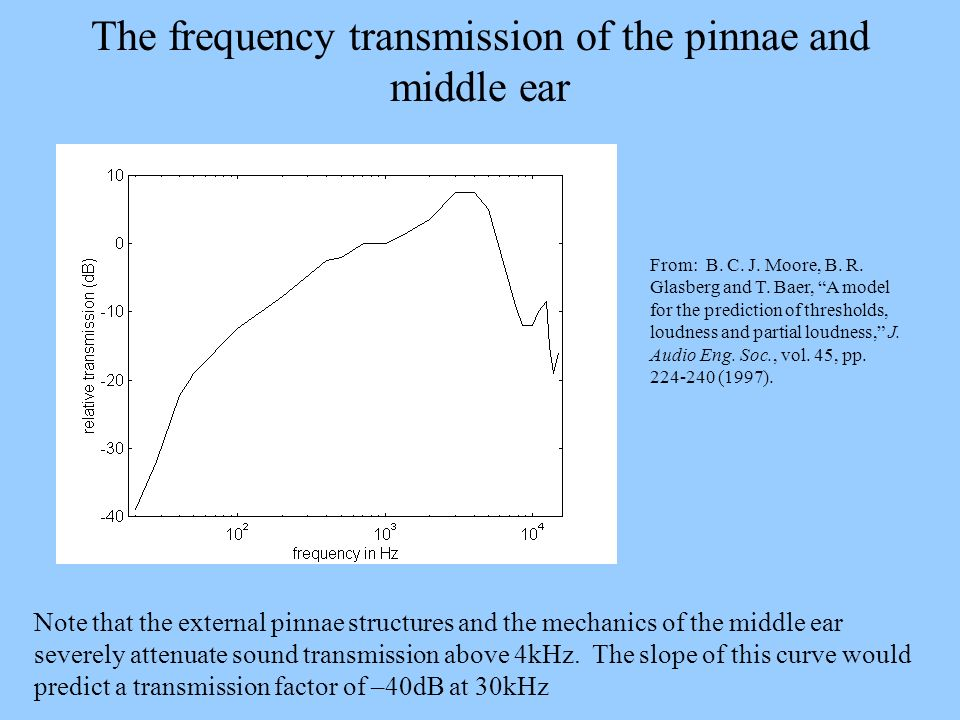 The frequency transmission of the pinnae and middle ear