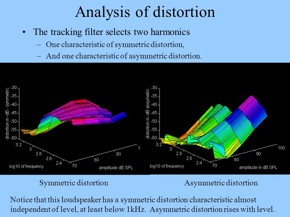 Analysis of distortion