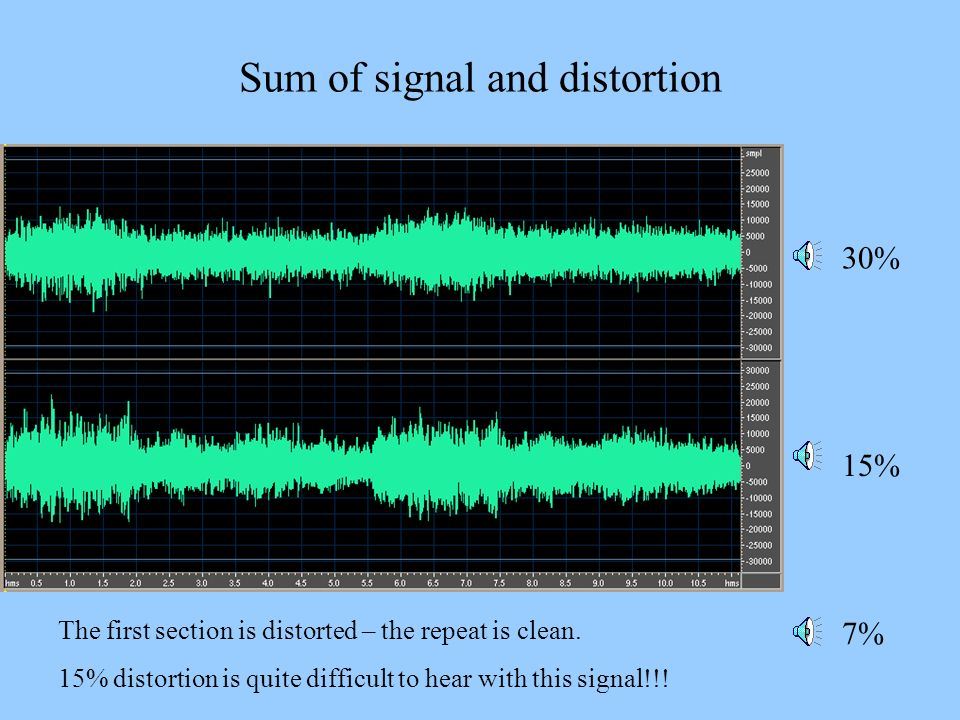 Sum of signal and distortion