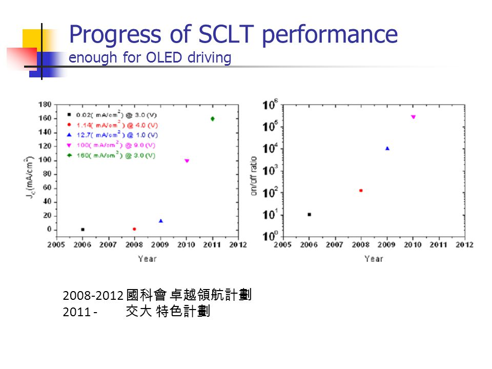 Progress of SCLT performance enough for OLED driving