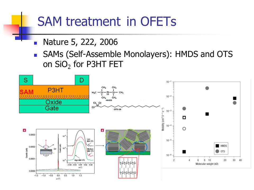 SAM treatment in OFETs Nature 5, 222, 2006
