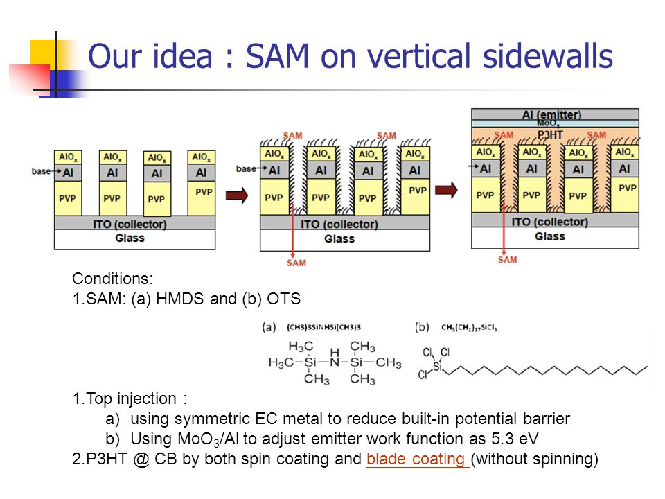 Our idea : SAM on vertical sidewalls