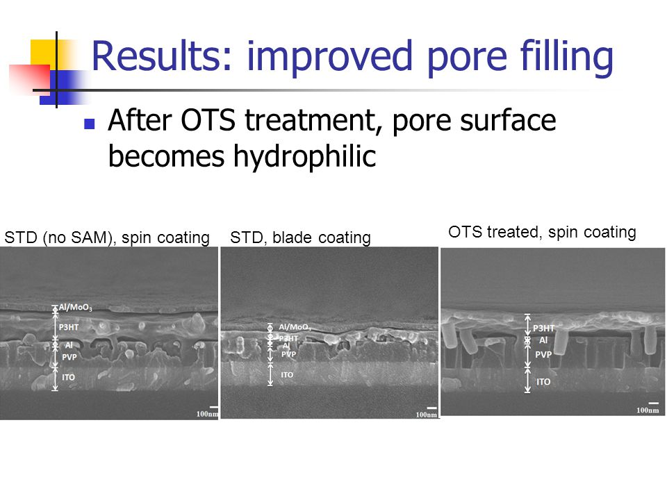 Results: improved pore filling