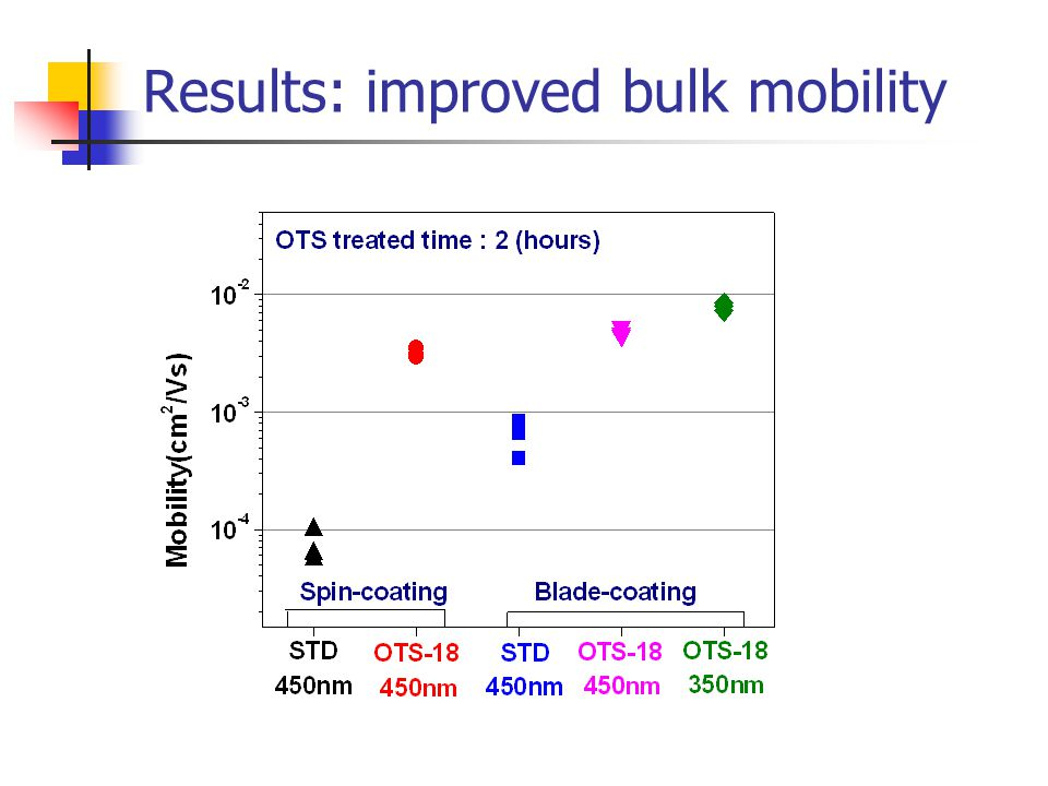 Results: improved bulk mobility