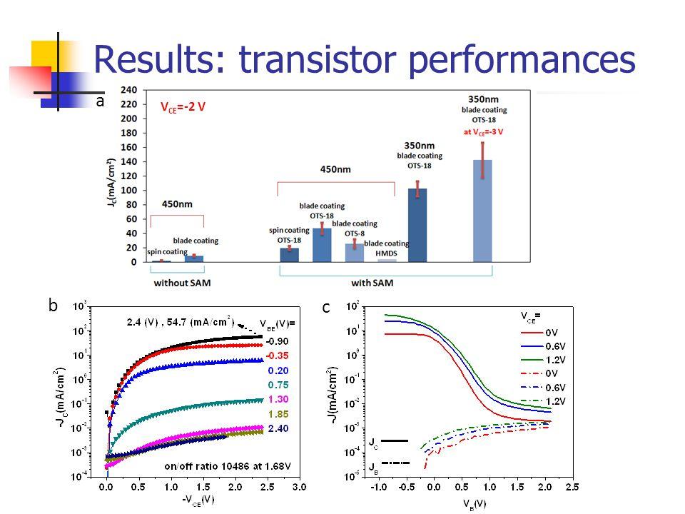 Results: transistor performances