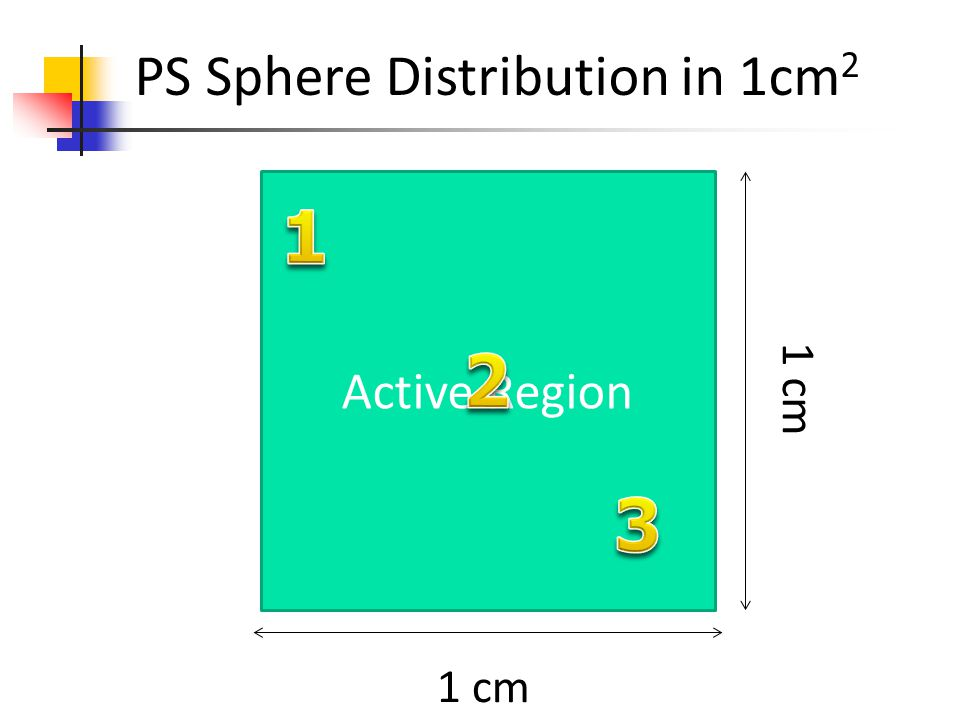 PS Sphere Distribution in 1cm2