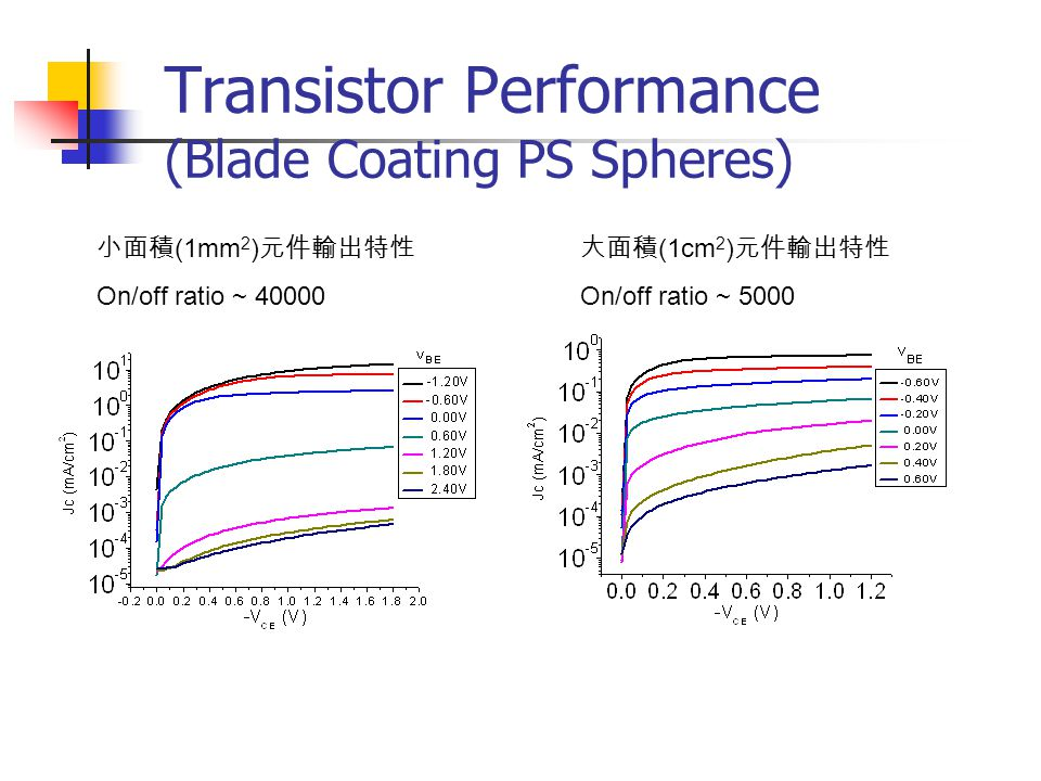 Transistor Performance (Blade Coating PS Spheres)