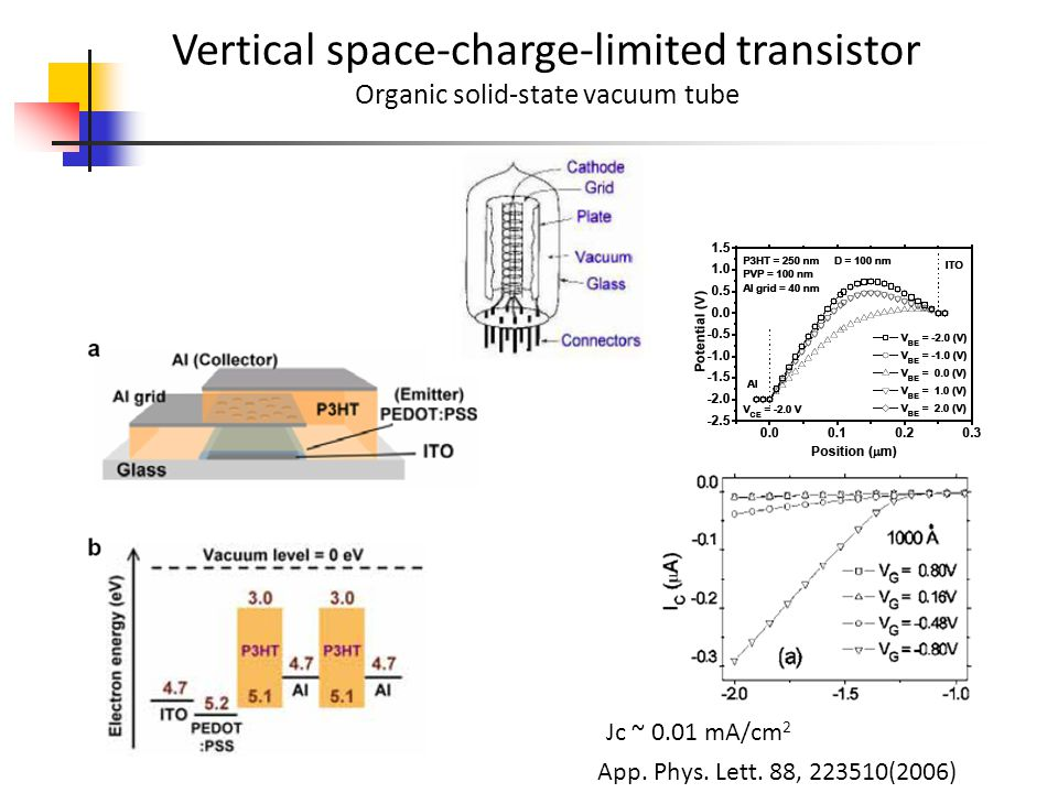 Vertical space-charge-limited transistor