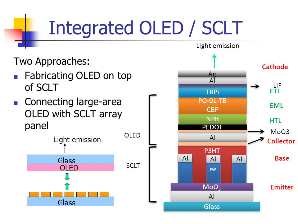Integrated OLED / SCLT Two Approaches: Fabricating OLED on top of SCLT