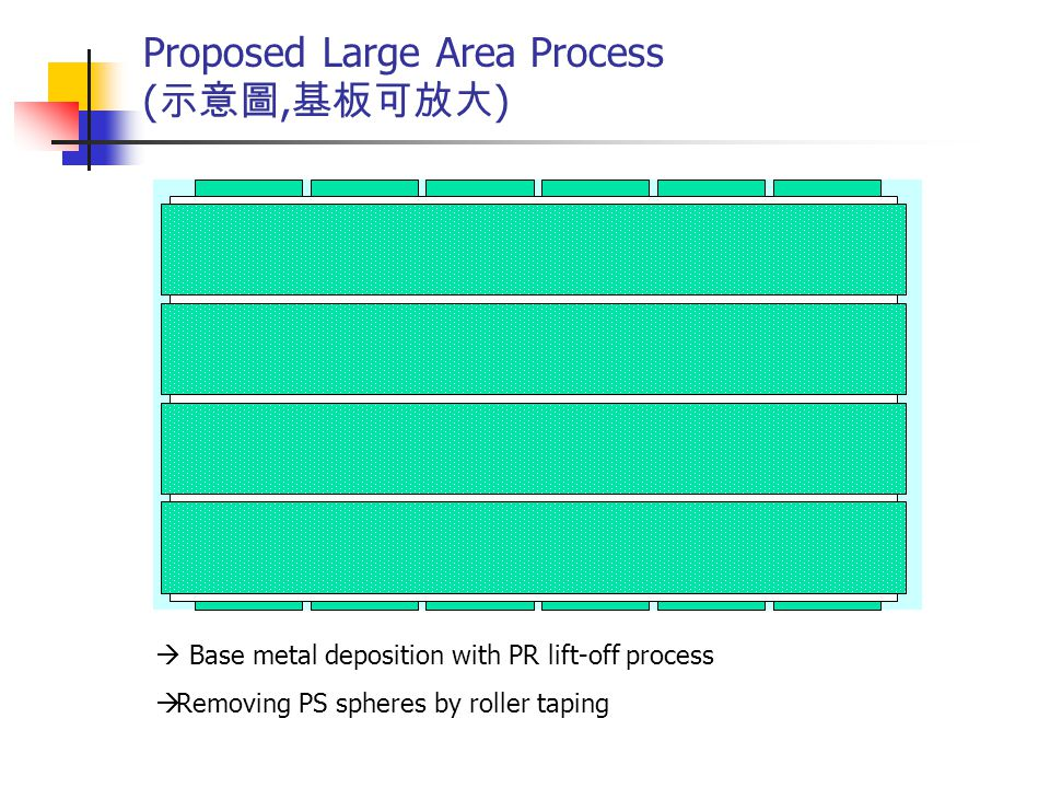Proposed Large Area Process (示意圖,基板可放大)