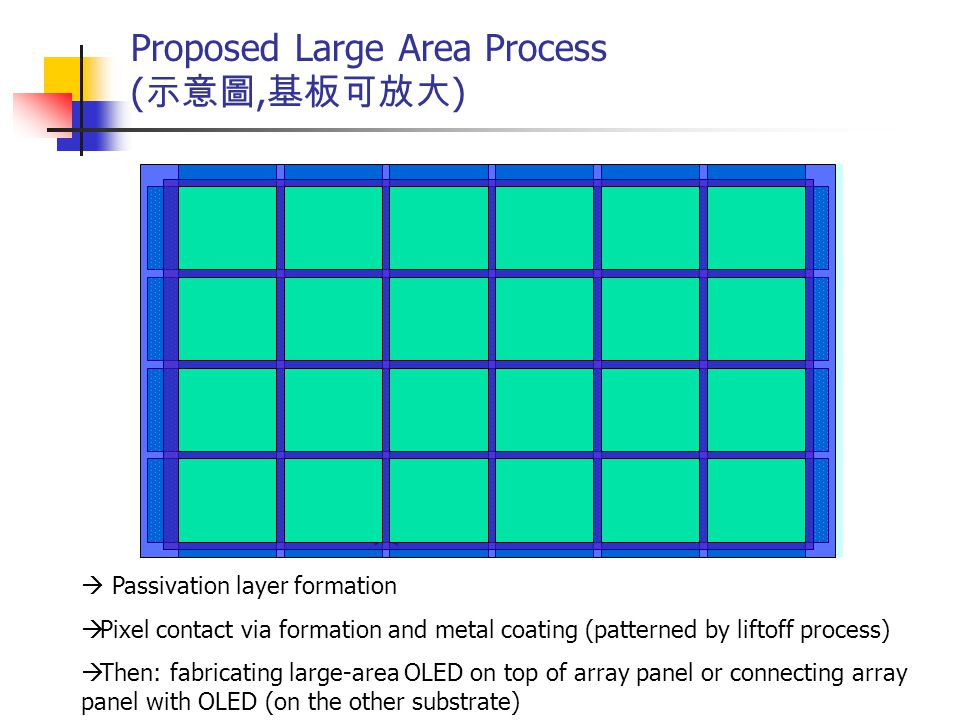 Proposed Large Area Process (示意圖,基板可放大)