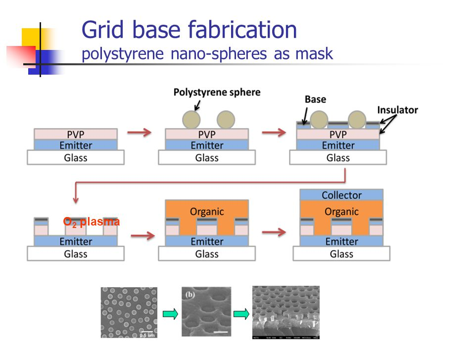 Grid base fabrication polystyrene nano-spheres as mask