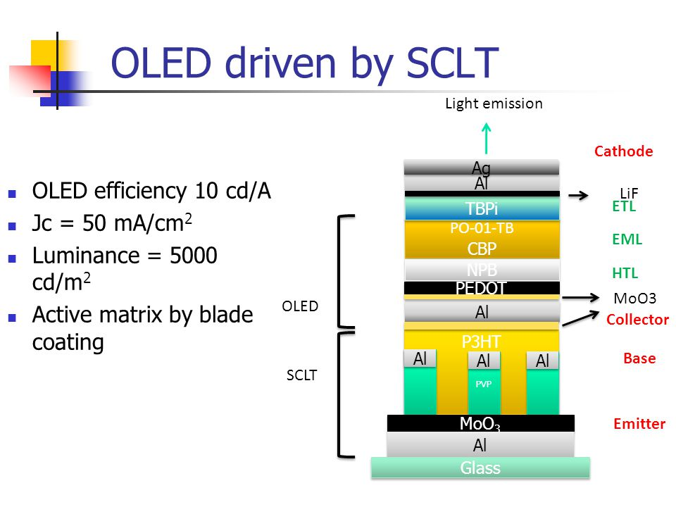 OLED driven by SCLT OLED efficiency 10 cd/A Jc = 50 mA/cm2