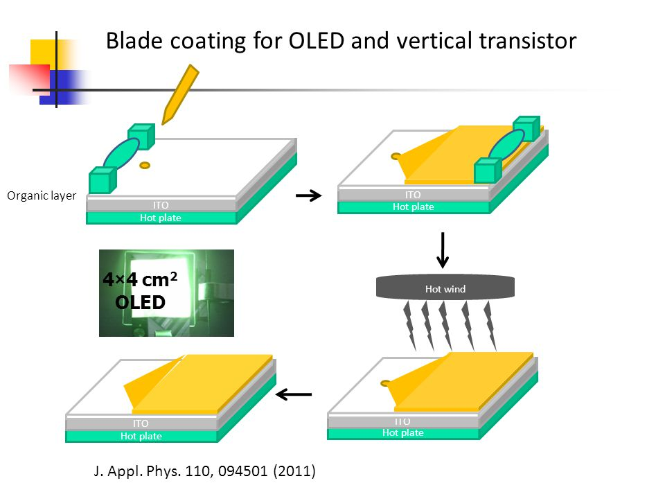Blade coating for OLED and vertical transistor