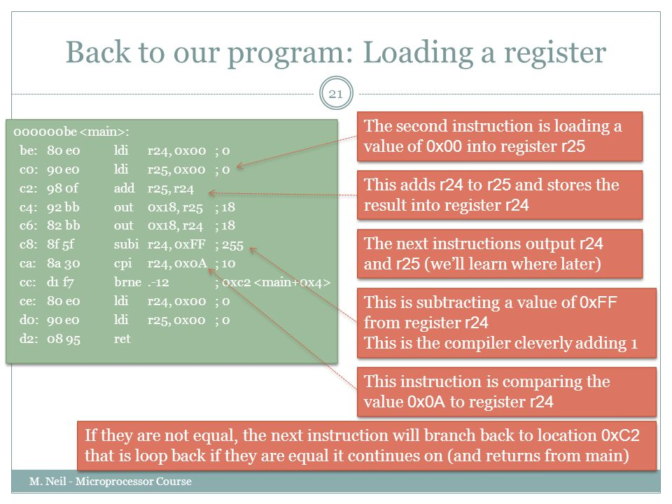 Back to our program: Loading a register