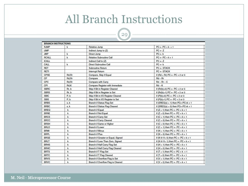 All Branch Instructions