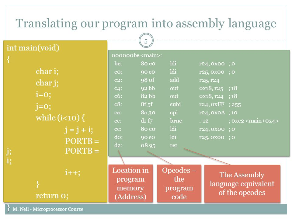 Translating our program into assembly language