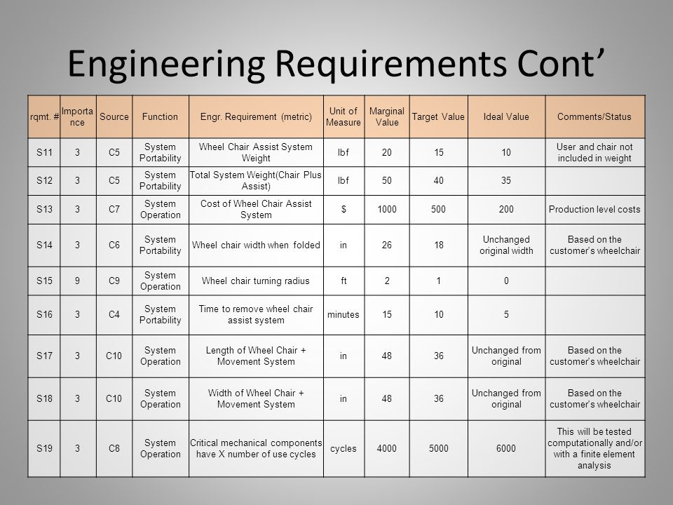 Engineering Requirements Cont'