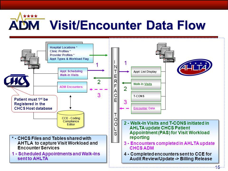 Visit/Encounter Data Flow