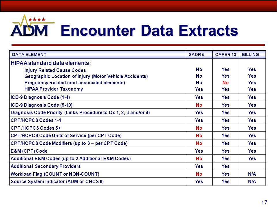 Encounter Data Extracts