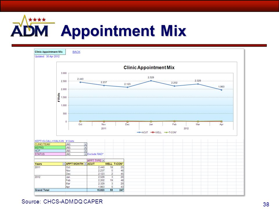Appointment Mix Source: CHCS-ADM DQ CAPER