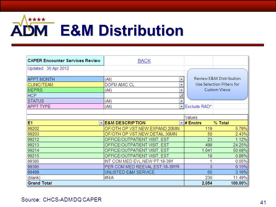 E&M Distribution Source: CHCS-ADM DQ CAPER
