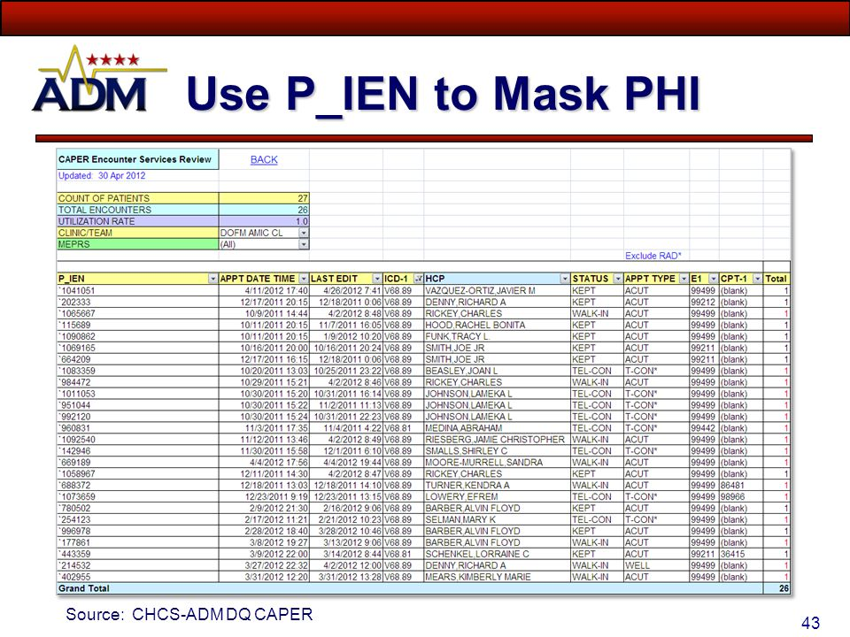 Use P_IEN to Mask PHI Source: CHCS-ADM DQ CAPER