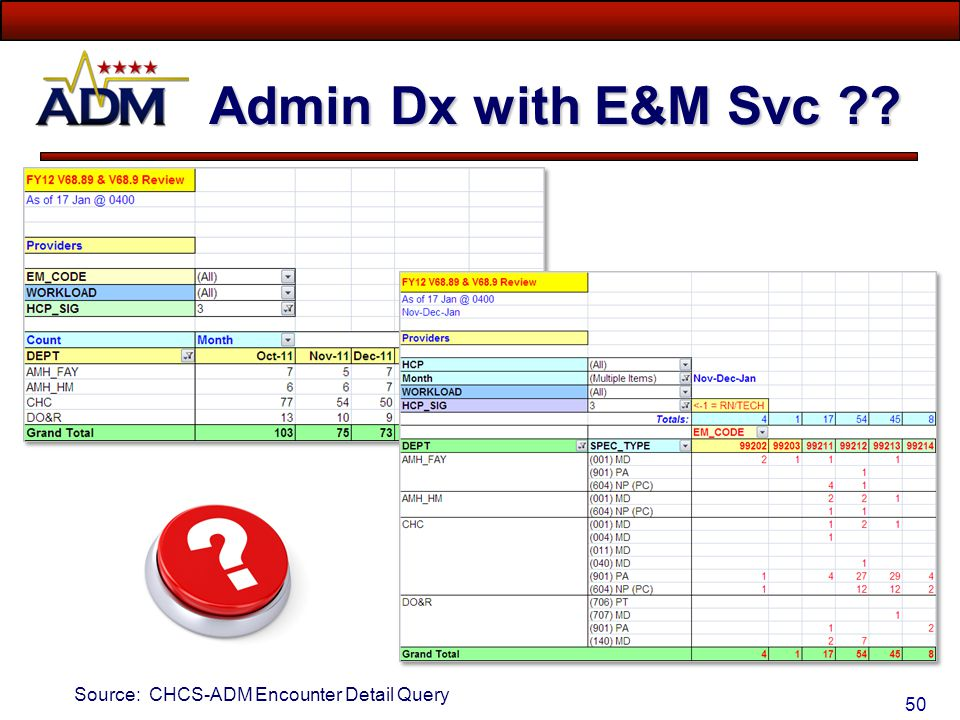 Admin Dx with E&M Svc Source: CHCS-ADM Encounter Detail Query