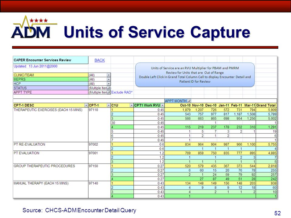 Units of Service Capture