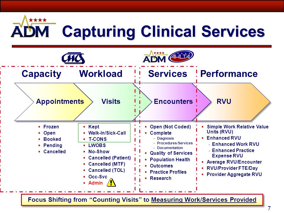 Capturing Clinical Services