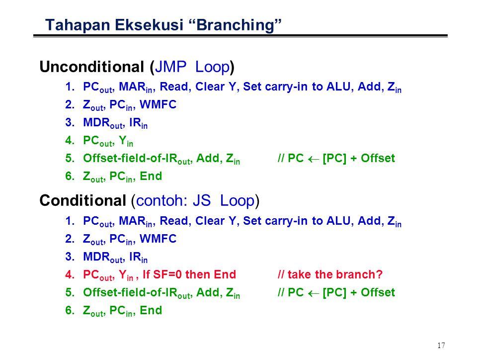 Tahapan Eksekusi Branching