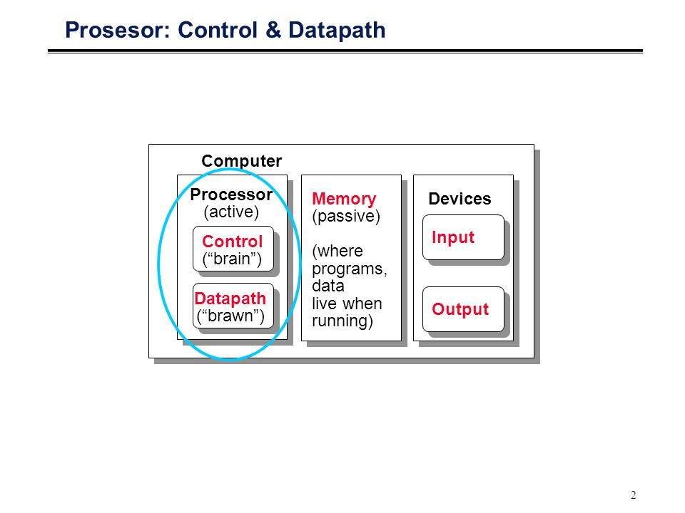 Prosesor: Control & Datapath
