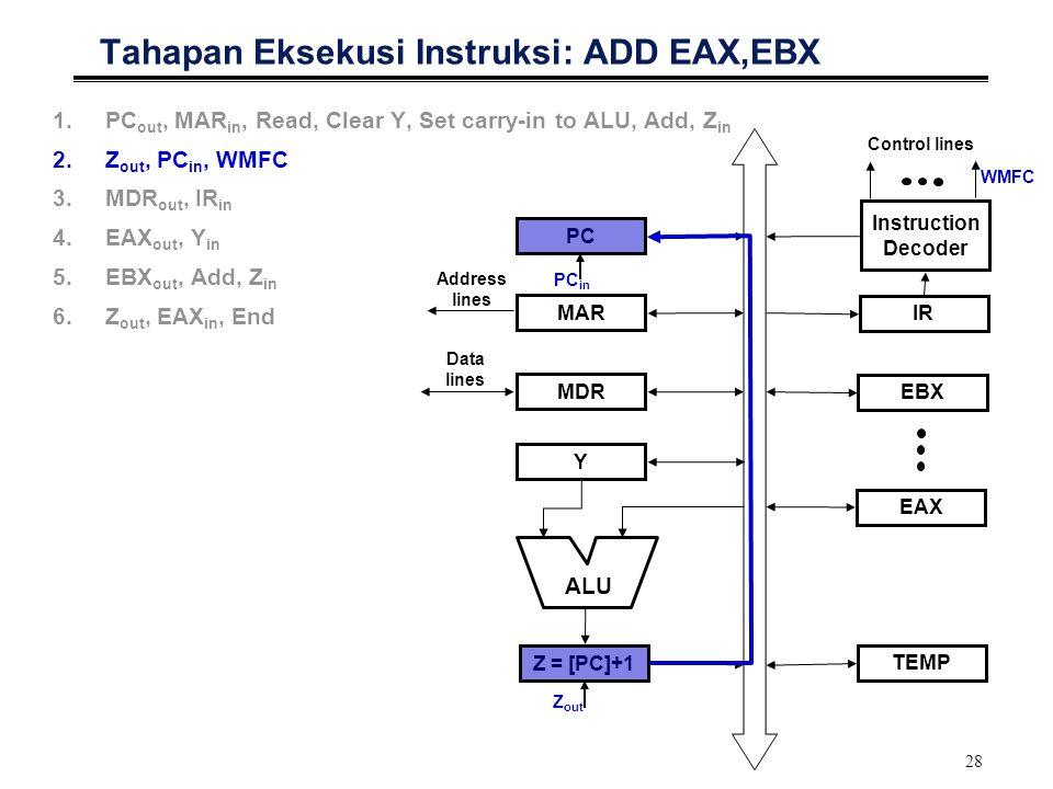 Tahapan Eksekusi Instruksi: ADD EAX,EBX