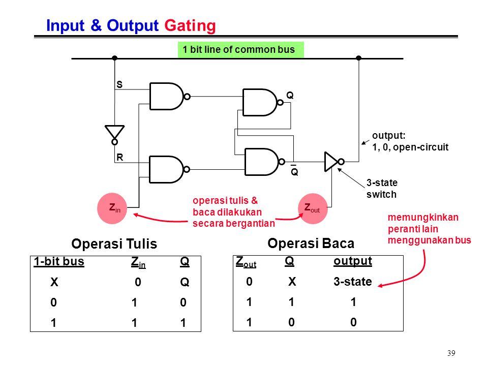 Input & Output Gating Operasi Tulis Operasi Baca 1-bit bus Zin Q