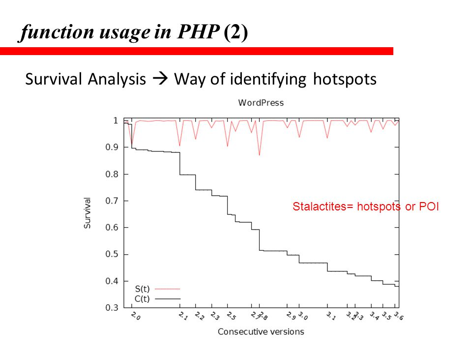 function usage in PHP (2)