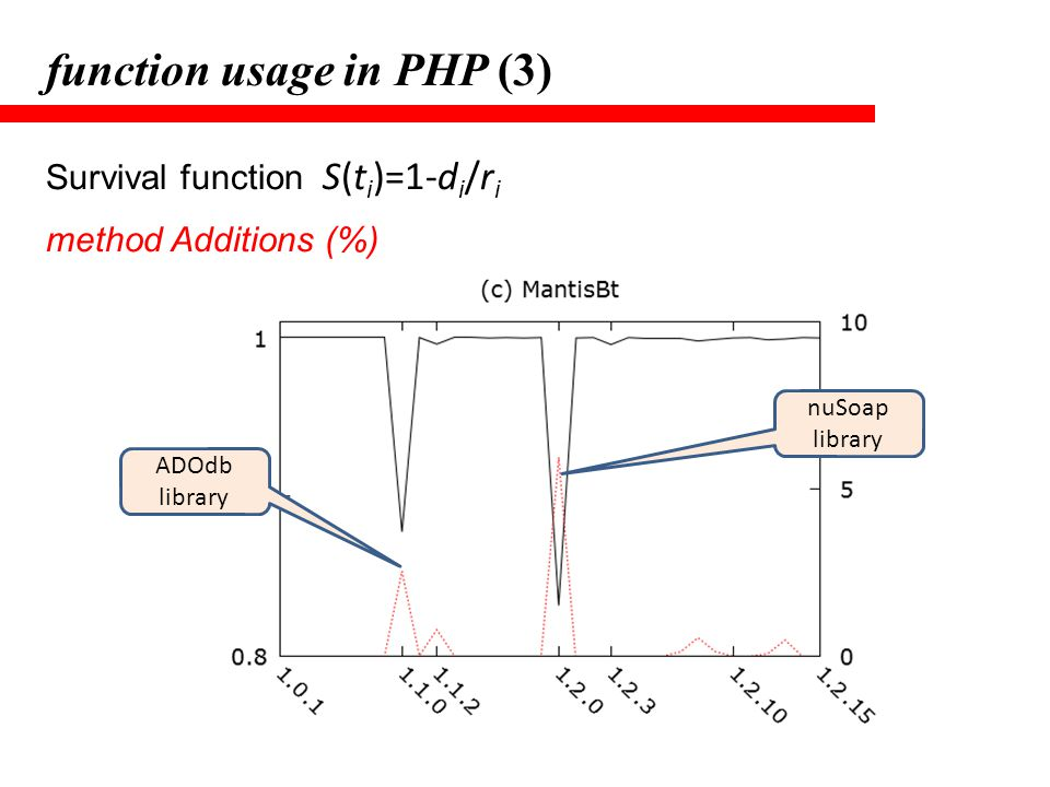 function usage in PHP (3)