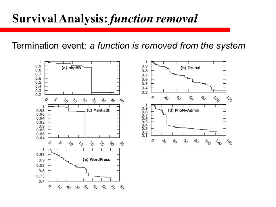 Survival Analysis: function removal