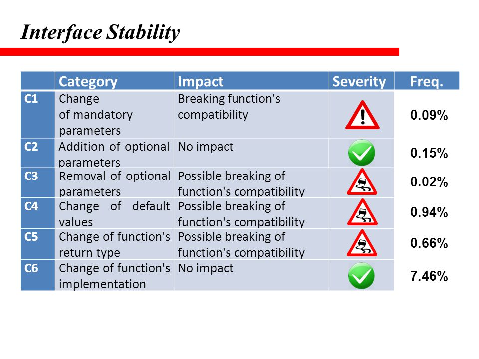 Interface Stability Category Impact Severity Freq. C1 Change