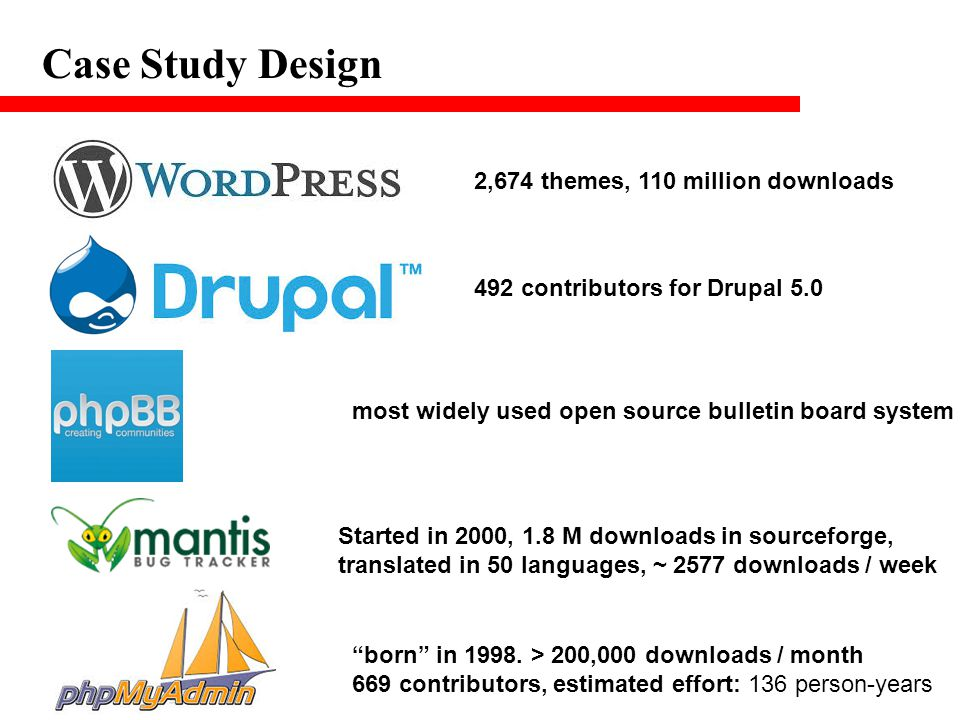 Case Study Design 2,674 themes, 110 million downloads