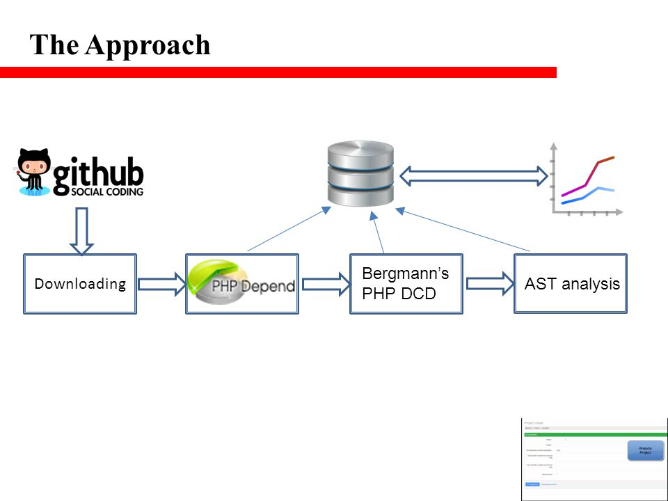 The Approach Downloading Bergmann's PHP DCD AST analysis