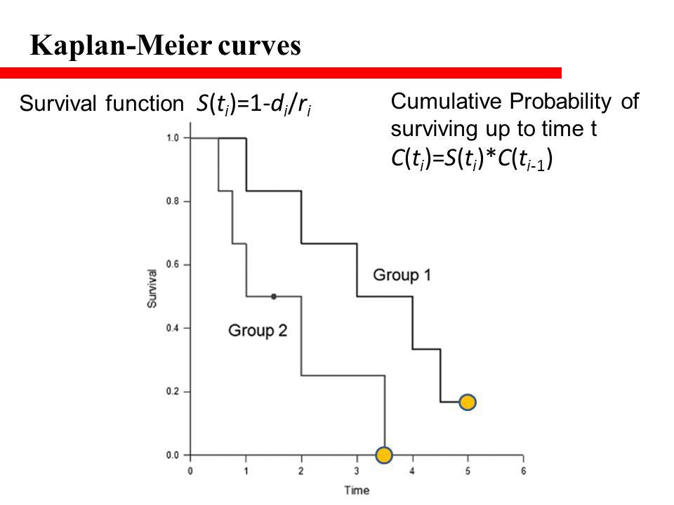 Kaplan-Meier curves C(ti)=S(ti)*C(ti-1)