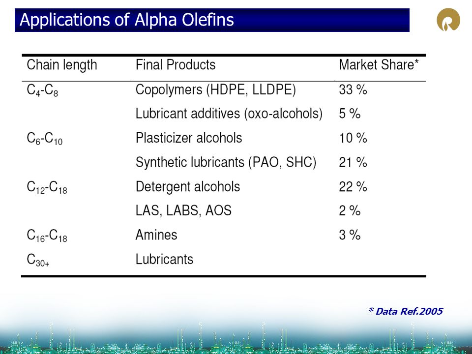 Applications of Alpha Olefins