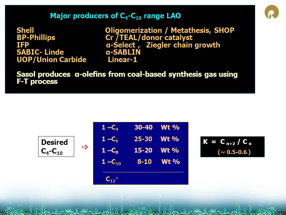 Major producers of C4-C18 range LAO Shell Oligomerization / Metathesis, SHOP BP-Phillips Cr /TEAL/donor catalyst IFP α-Select , Ziegler chain growth SABIC- Linde α-SABLIN UOP/Union Carbide Linear-1 Sasol produces α-olefins from coal-based synthesis gas using F-T process