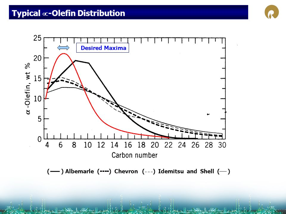 Typical -Olefin Distribution