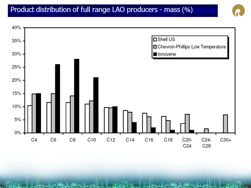 Product distribution of full range LAO producers - mass (%)