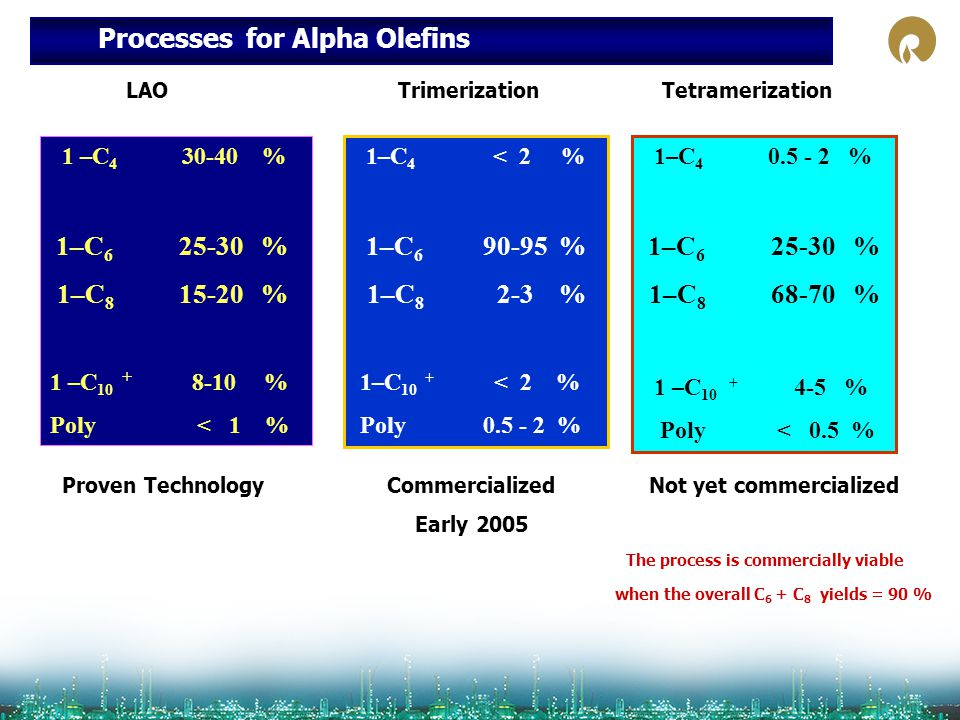 Processes for Alpha Olefins