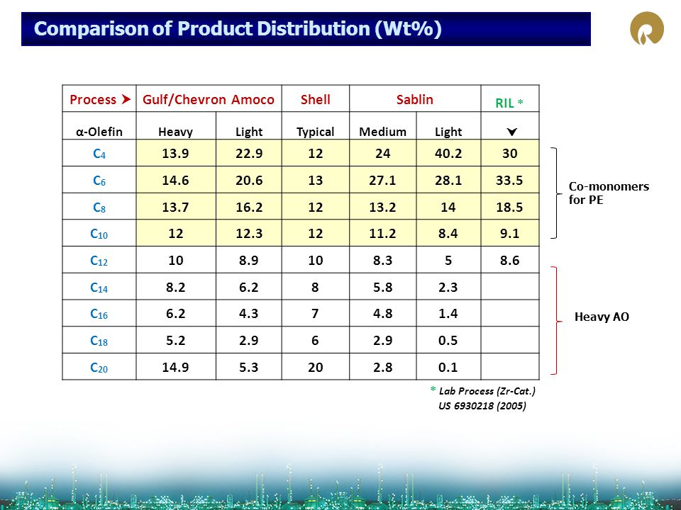 Comparison of Product Distribution (Wt%)