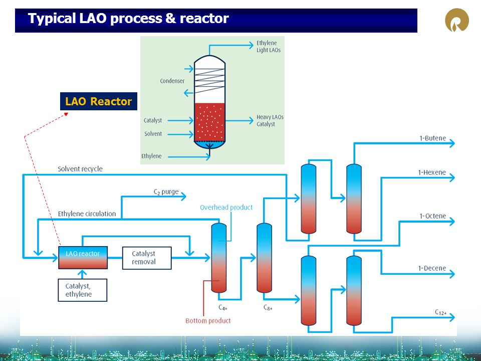 Typical LAO process & reactor