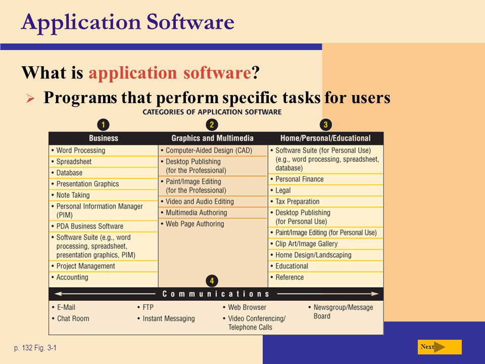 Application Software What is application software